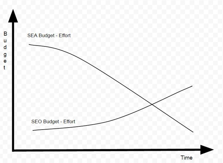 SEA Budget - Effort en SEO Budget - Effort