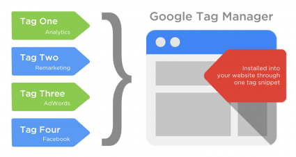 tag-manager-seo